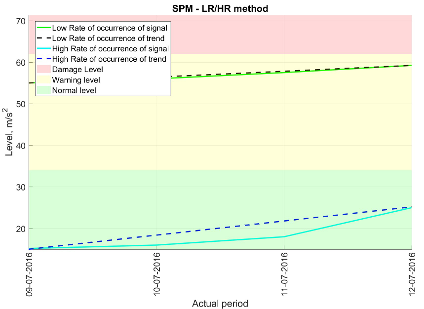 An example of condition monitoring based on SPM method