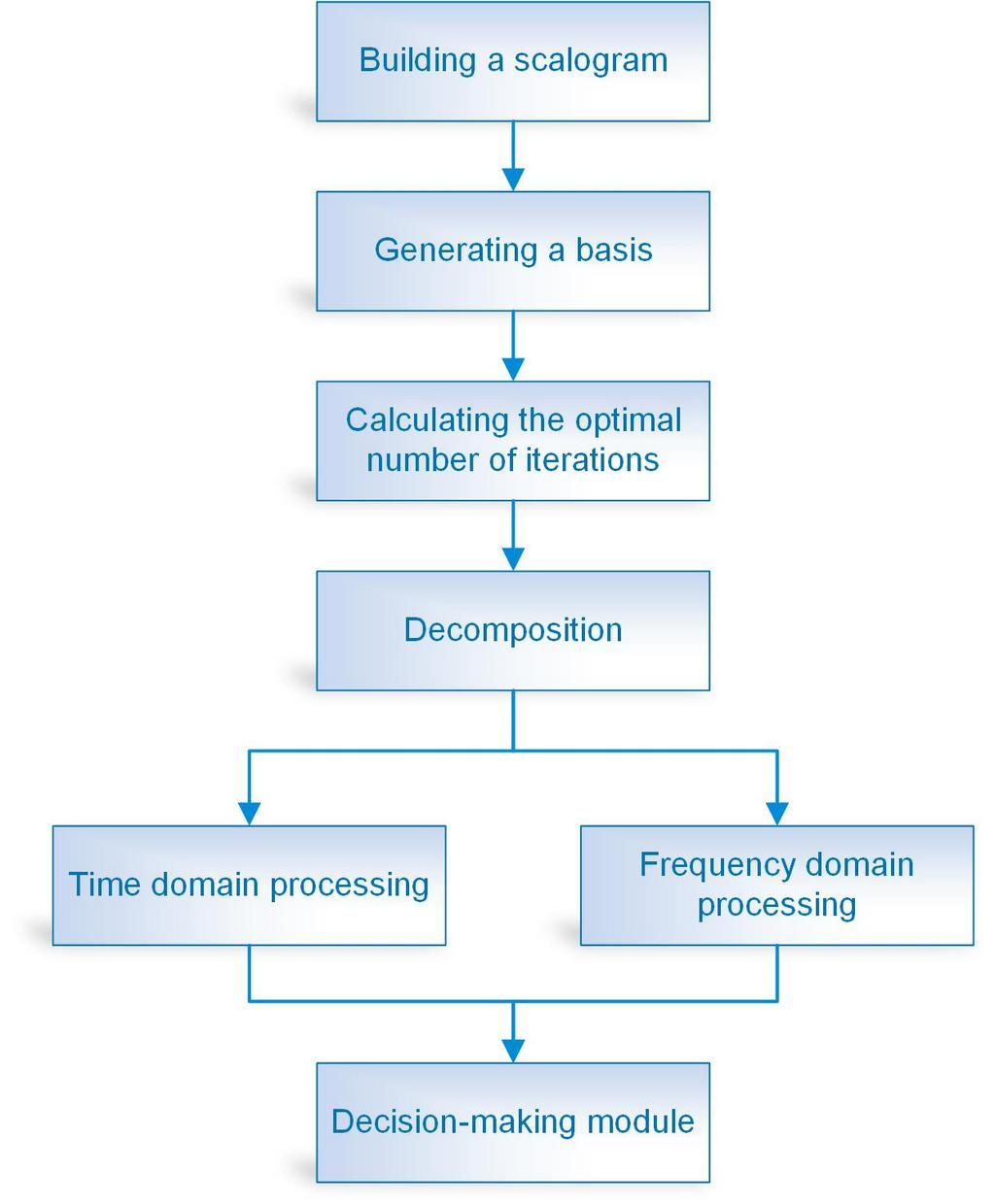 Diagram of the algorithm for sparse wavelet decomposition of a vibration signal